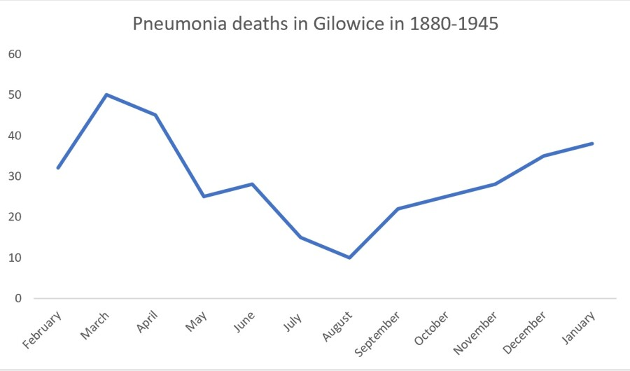 chart of pneumonia deaths in Gilowice in 1880 - 1945