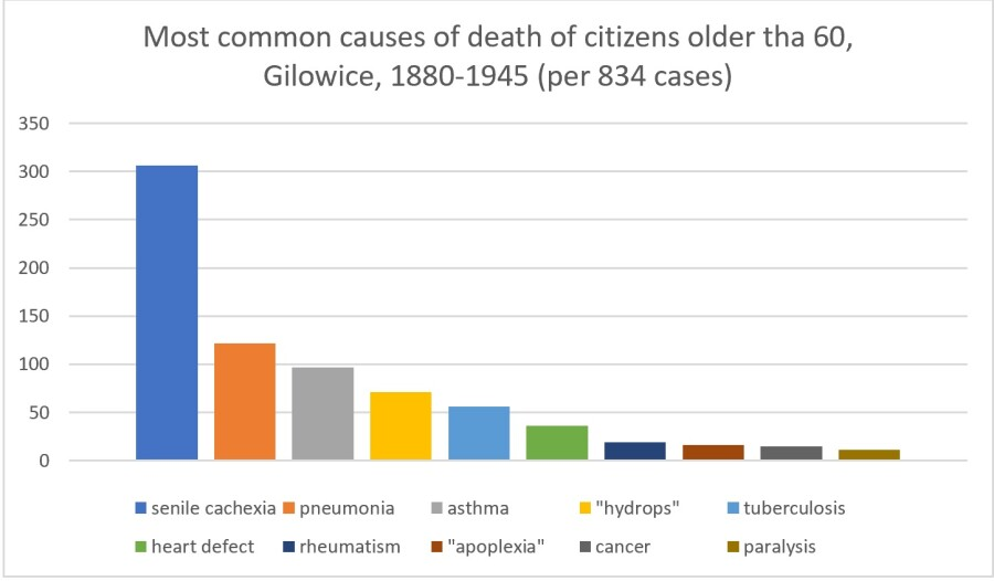 chart of most common causes of death of citizens over 60 in Gilowice in 1880 - 1945